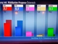 2019 09 29 Samarkand Érgebnnis Nationalratswahl
